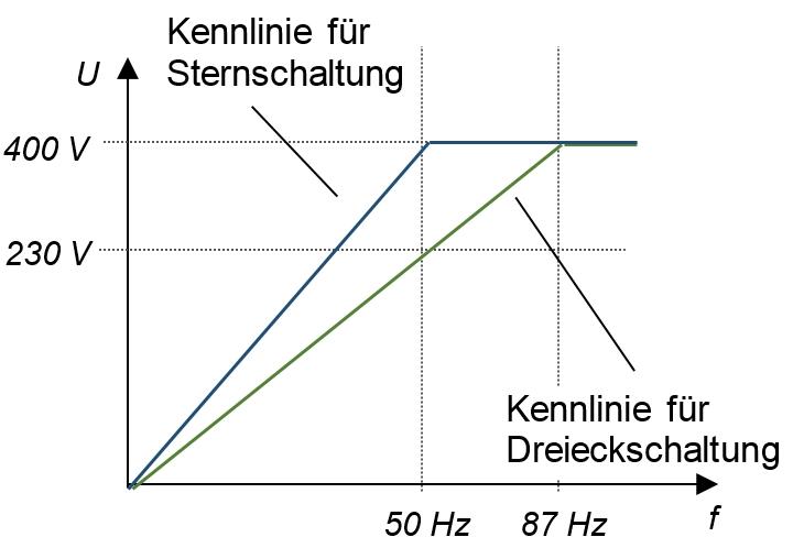 12.10 Wann kommt beim FU die 87 Hz Kennlinie zum Einsatz