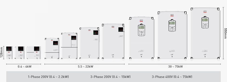 Frequenzumrichter Baugrößen-Ansicht