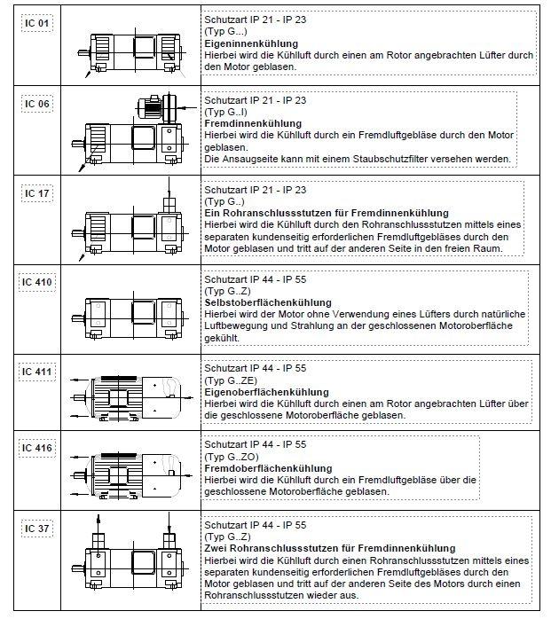 Kühlarten für Elektromotoren